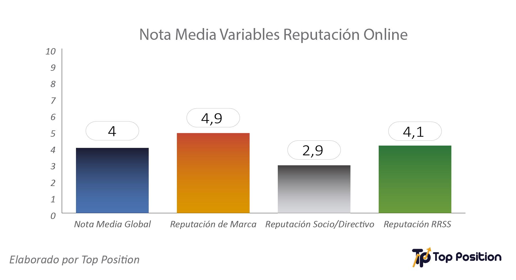 nota media reputacion online despachos abogado